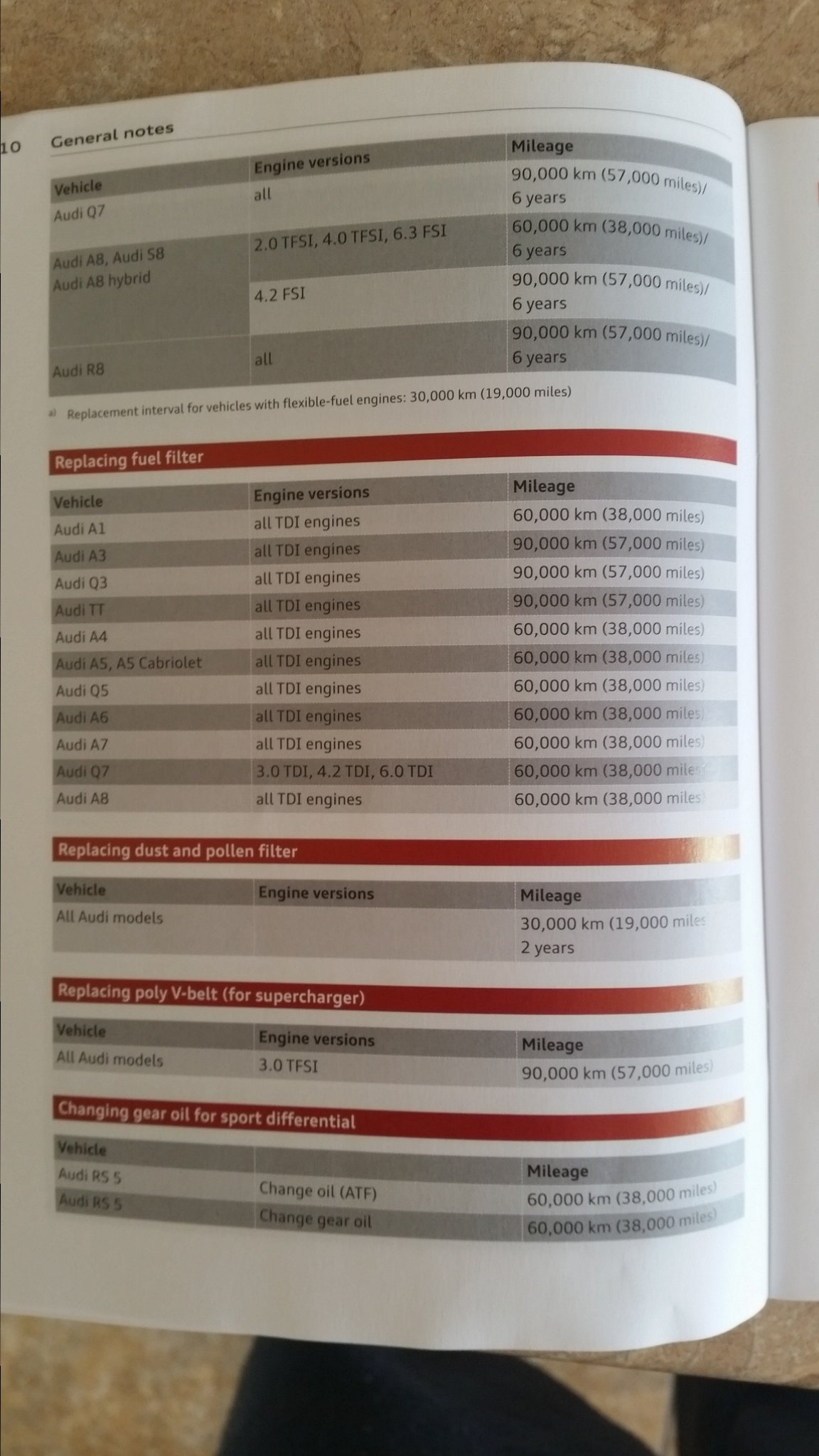 S B Maintenance Schedule AudiSportnet - Audi a4 maintenance schedule