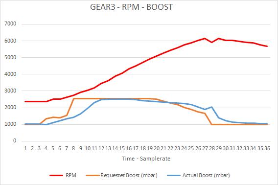 23.05.16-3GEAR-RPM-BOOST.png