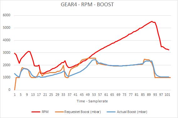 23.05.16-4GEAR-RPM-BOOST.png