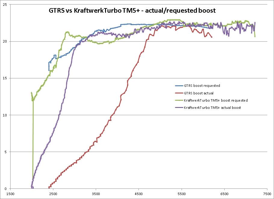 GTRS vs TM5+ boost chart.jpg