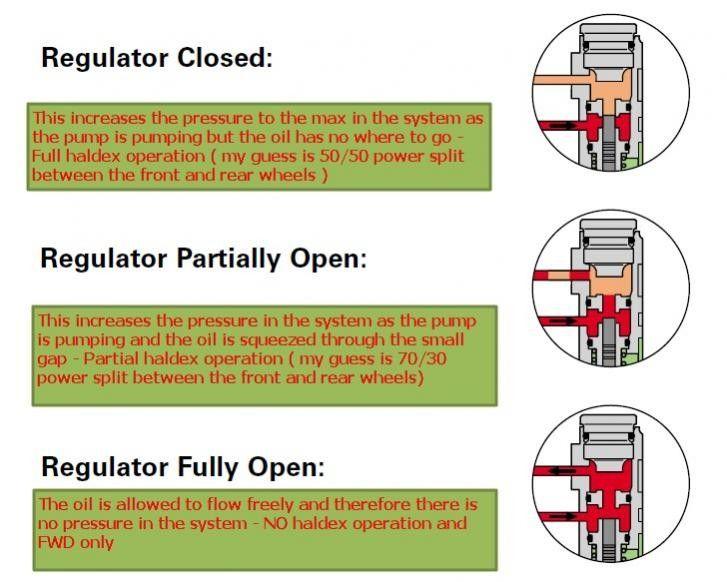 Techincal Question For Any Haldex Controller Experts Audi - Audi s3 haldex wiring diagram
