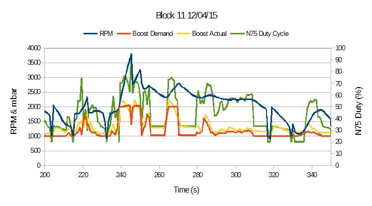 Boost problems - VCDS Block 11 log   Audi-Sport net