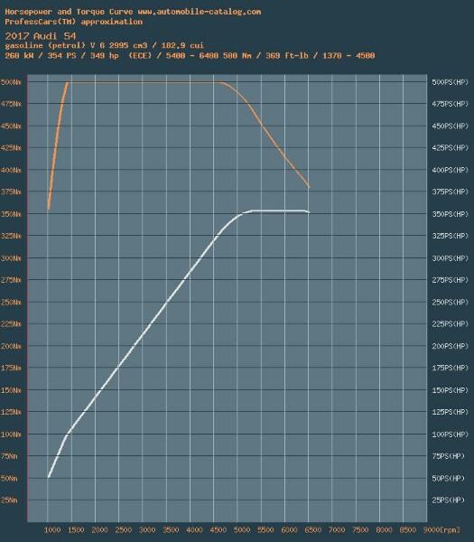 wykres_power-525x600.jpg